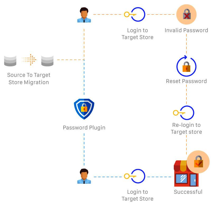 Passwords Migration